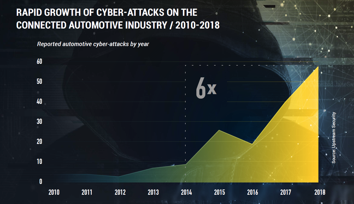 2018: A Pivotal Year for Black Hat Cyber Attacks on Connected Cars